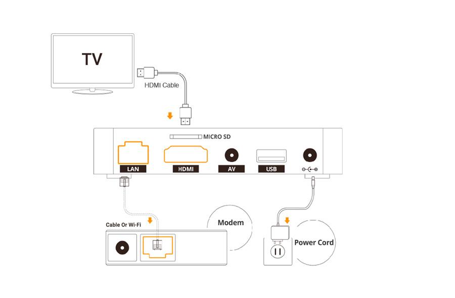 نحوه اتصال اندروید باکس به تلویزیون